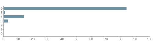 Chart?cht=bhs&chs=500x140&chbh=10&chco=6f92a3&chxt=x,y&chd=t:84,1,14,3,0,0,0&chm=t+84%,333333,0,0,10 t+1%,333333,0,1,10 t+14%,333333,0,2,10 t+3%,333333,0,3,10 t+0%,333333,0,4,10 t+0%,333333,0,5,10 t+0%,333333,0,6,10&chxl=1: other indian hawaiian asian hispanic black white